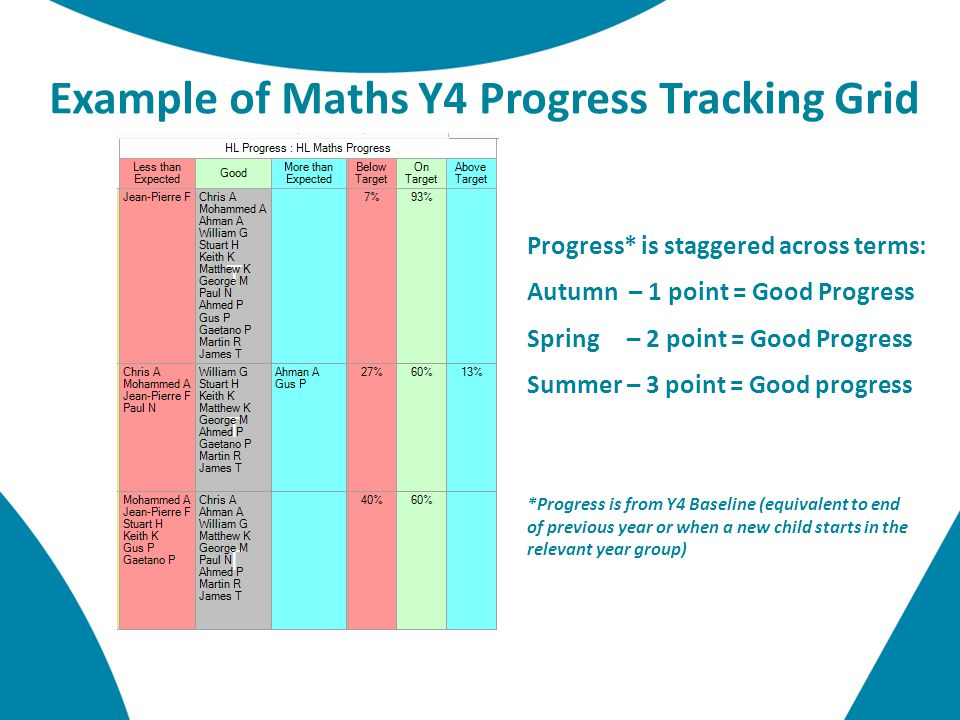 Progress* is staggered across terms: Autumn – 1 point = Good Progress Spring – 2 point = Good Progress Summer – 3 point = Good progress *Progress is from Y4 Baseline (equivalent to end of previous year or when a new child starts in the relevant year group) Example of Maths Y4 Progress Tracking Grid