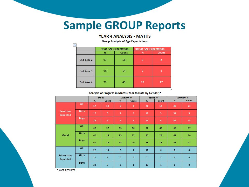 Sample GROUP Reports