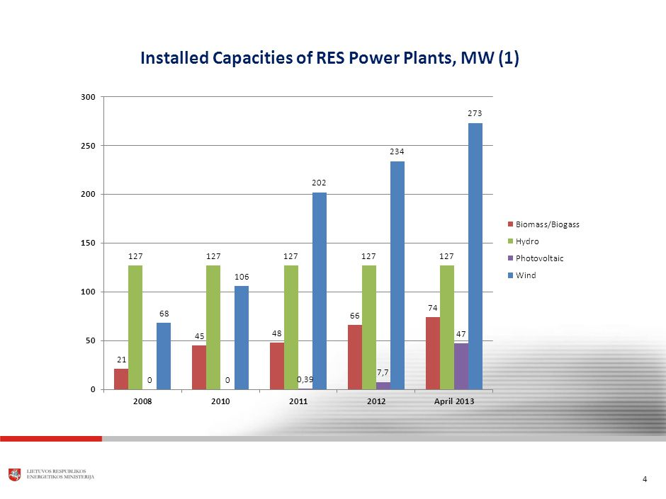 4 Installed Capacities of RES Power Plants, MW (1)