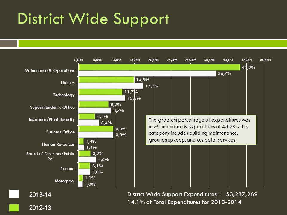 District Wide Support The greatest percentage of expenditures was in Maintenance & Operations at 43.2%.
