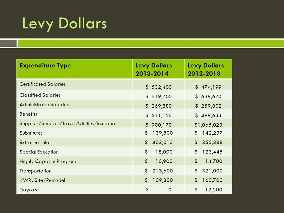 Levy Dollars Expenditure TypeLevy Dollars 2013-2014 Levy Dollars 2012-2013 Certificated Salaries $ 532,400$ 474,199 Classified Salaries $ 619,700$ 639,670 Administrator Salaries $ 269,880$ 259,802 Benefits $ 511,125$ 499,633 Supplies/Services/Travel/Utilities/Insurance $ 900,170$1,065,023 Substitutes$ 139,800$ 142,237 Extracurricular$ 403,015$ 355,388 Special Education$ 18,000$ 123,445 Highly Capable Program$ 16,900$ 14,700 Transportation$ 213,600$ 321,000 KWRL Site/Remodel$ 109,300$ 160,700 Daycare$ 0$ 12,200