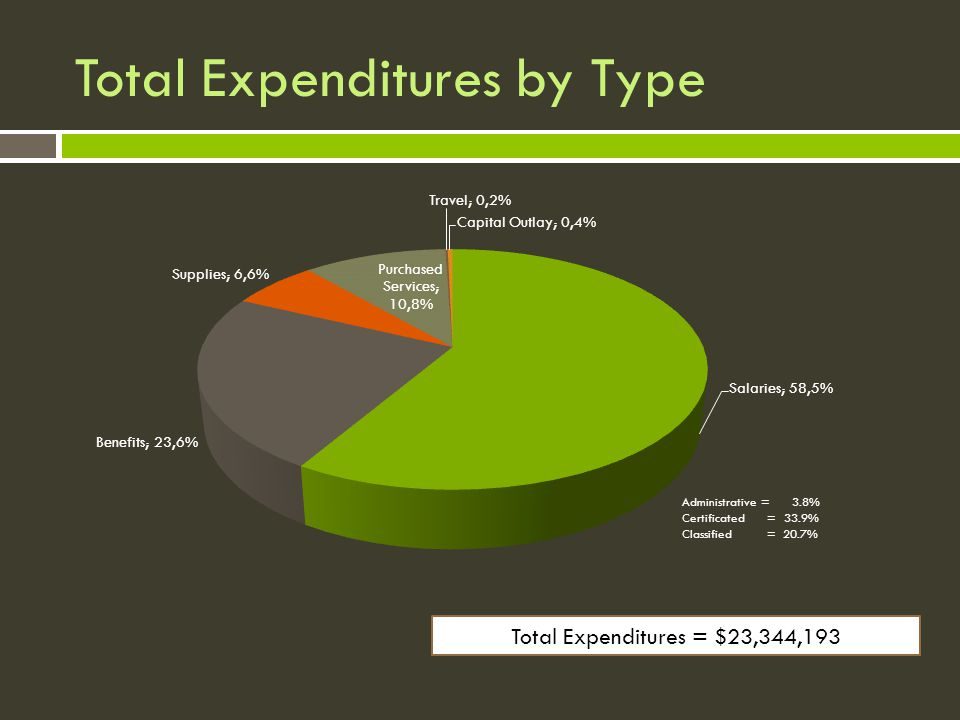 Total Expenditures by Type Total Expenditures = $23,344,193 Administrative = 3.8% Certificated = 33.9% Classified = 20.7%