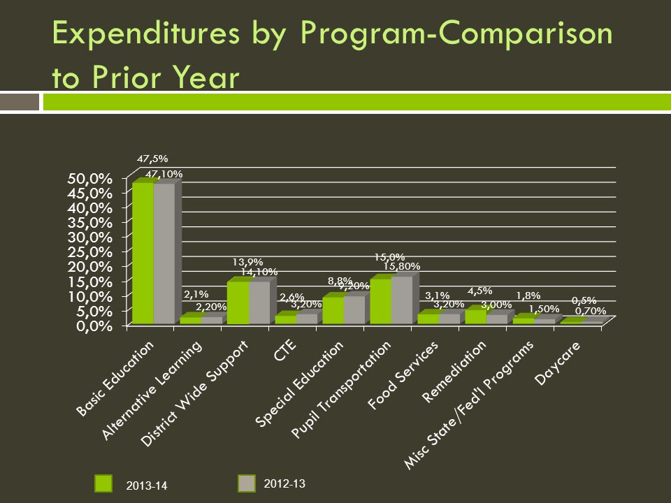 Expenditures by Program-Comparison to Prior Year 2013-14 2012-13