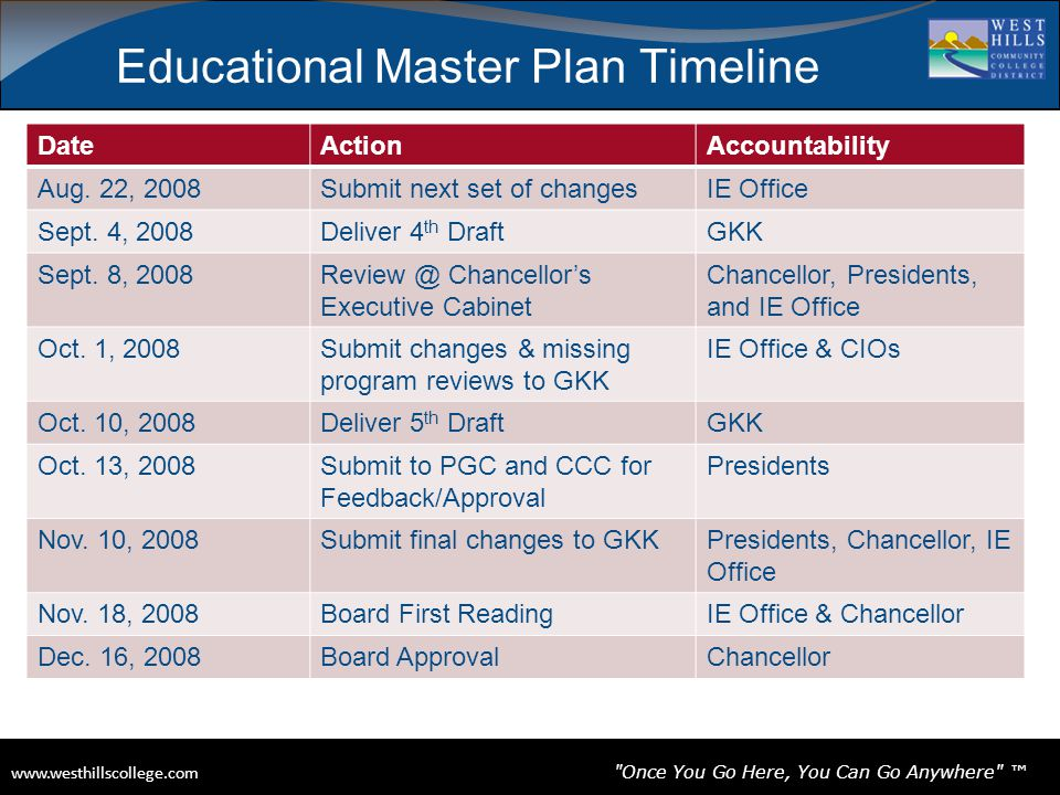 www.westhillscollege.com www.westhillscollege.com Once You Go Here, You Can Go Anywhere ™ Educational Master Plan Timeline DateActionAccountability Aug.