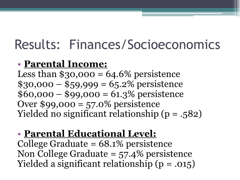 Results: Finances/Socioeconomics Parental Income: Less than $30,000 = 64.6% persistence $30,000 – $59,999 = 65.2% persistence $60,000 – $99,000 = 61.3% persistence Over $99,000 = 57.0% persistence Yielded no significant relationship (p =.582) Parental Educational Level: College Graduate = 68.1% persistence Non College Graduate = 57.4% persistence Yielded a significant relationship (p =.015)