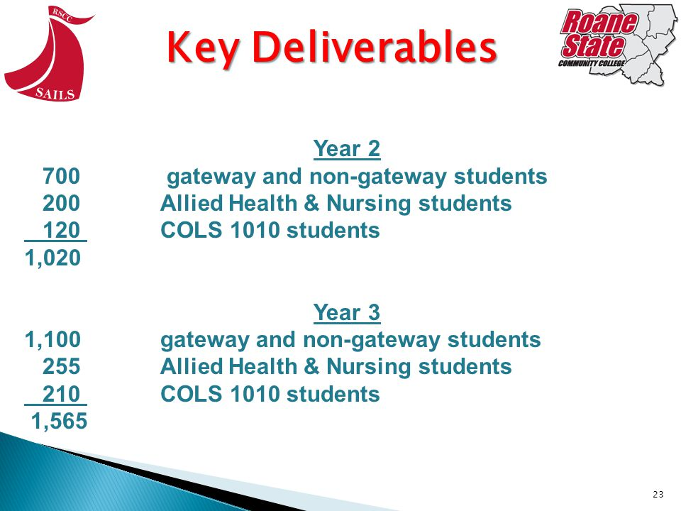 23 Key Deliverables Year gateway and non-gateway students 200 Allied Health & Nursing students 120 COLS 1010 students 1,020 Year 3 1,100 gateway and non-gateway students 255 Allied Health & Nursing students 210 COLS 1010 students 1,565