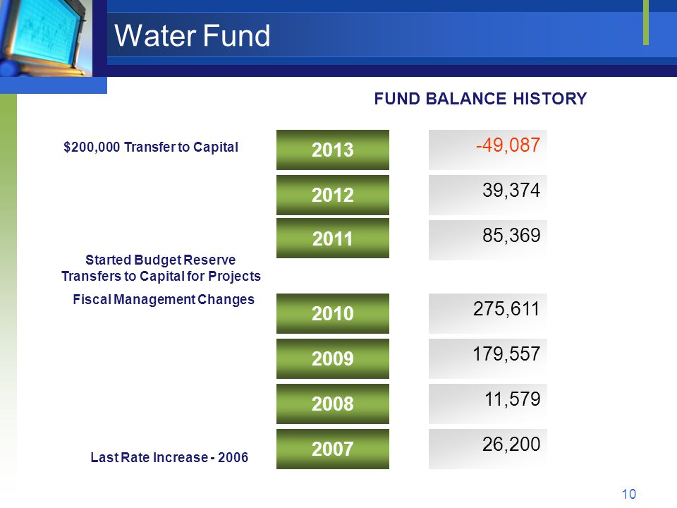 10 Water Fund 2011 2012 2013 275,611 85,369 11,579 179,557 39,374 -49,087 26,200 Last Rate Increase - 2006 FUND BALANCE HISTORY Started Budget Reserve Transfers to Capital for Projects Fiscal Management Changes 2010 2009 2008 2007 $200,000 Transfer to Capital
