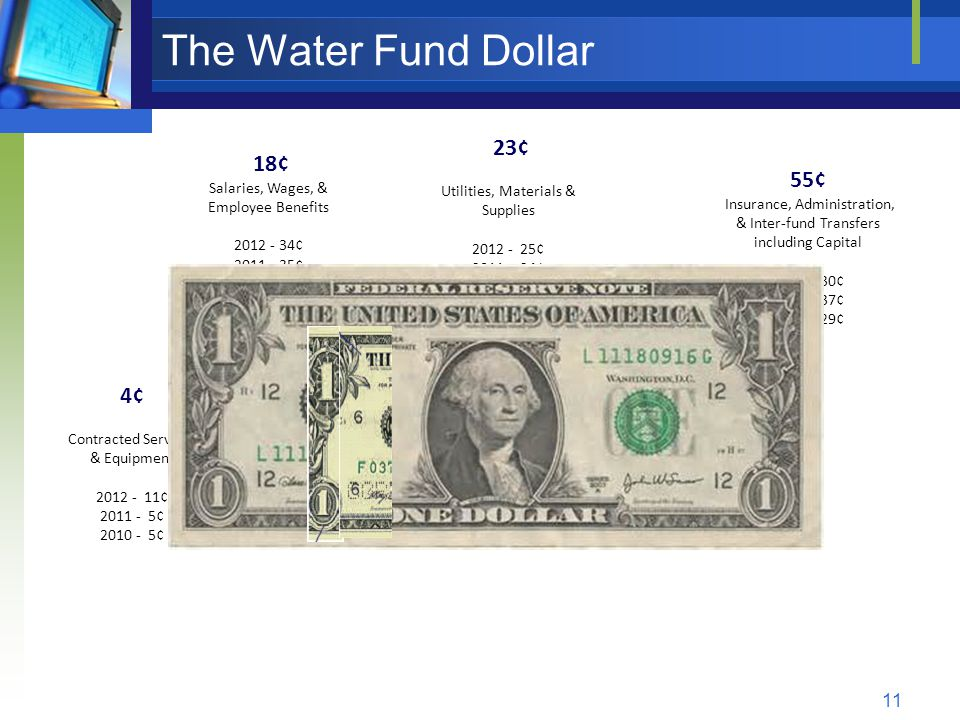 11 The Water Fund Dollar 18¢ Salaries, Wages, & Employee Benefits 2012 - 34¢ 2011 - 35¢ 2010 - 44¢ 55¢ Insurance, Administration, & Inter-fund Transfers including Capital 2012 - 30¢ 2011 - 37¢ 2010 - 29¢ 23¢ Utilities, Materials & Supplies 2012 - 25¢ 2011 - 24¢ 2010 - 23¢ 4¢ Contracted Services & Equipment 2012 - 11¢ 2011 - 5¢ 2010 - 5¢
