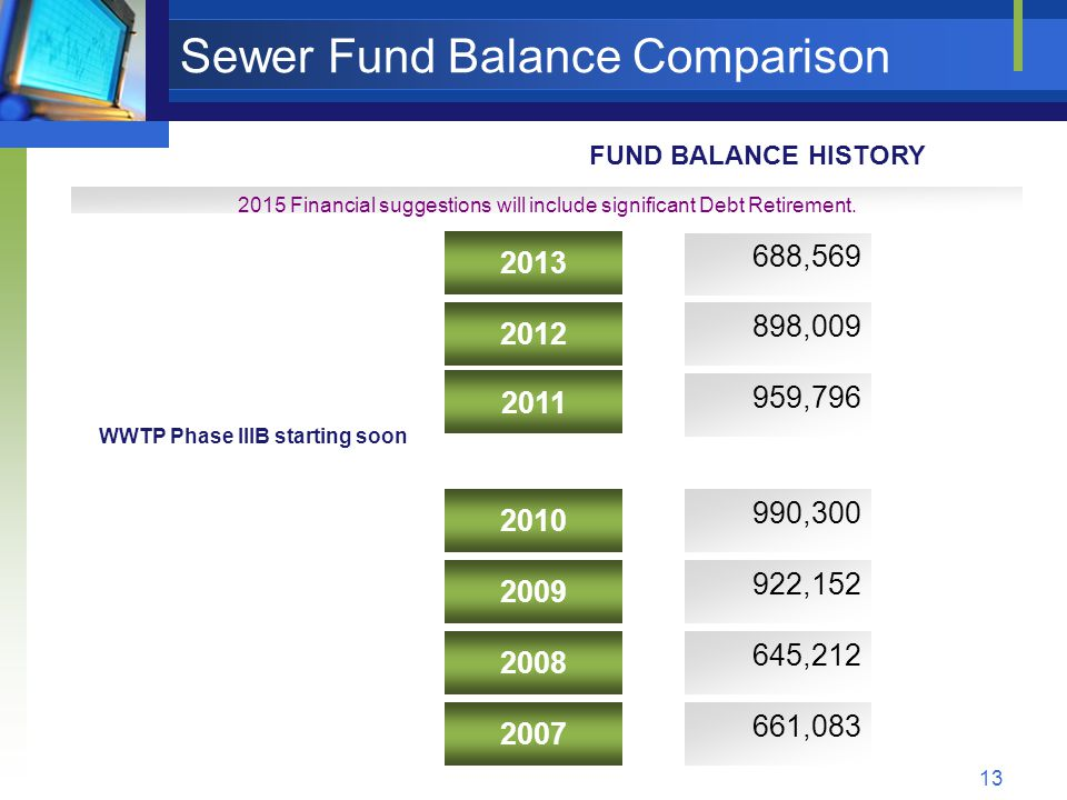 13 Sewer Fund Balance Comparison 2015 Financial suggestions will include significant Debt Retirement.