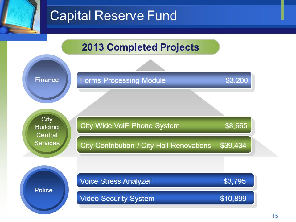15 Capital Reserve Fund 2013 Completed Projects Finance City Building Central Services Forms Processing Module $3,200 City Wide VoIP Phone System $8,665 City Contribution / City Hall Renovations $39,434 Police Voice Stress Analyzer $3,795 Video Security System $10,899