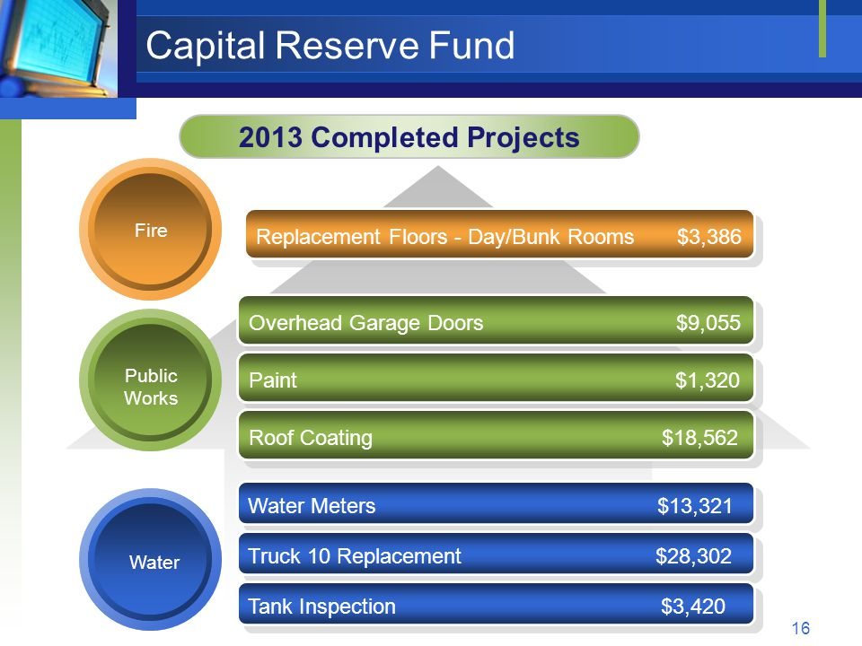 16 Capital Reserve Fund 2013 Completed Projects Water Fire Water Meters $13,321 Truck 10 Replacement $28,302 Replacement Floors - Day/Bunk Rooms $3,386 Public Works Overhead Garage Doors $9,055 Paint $1,320 Roof Coating $18,562 Tank Inspection $3,420