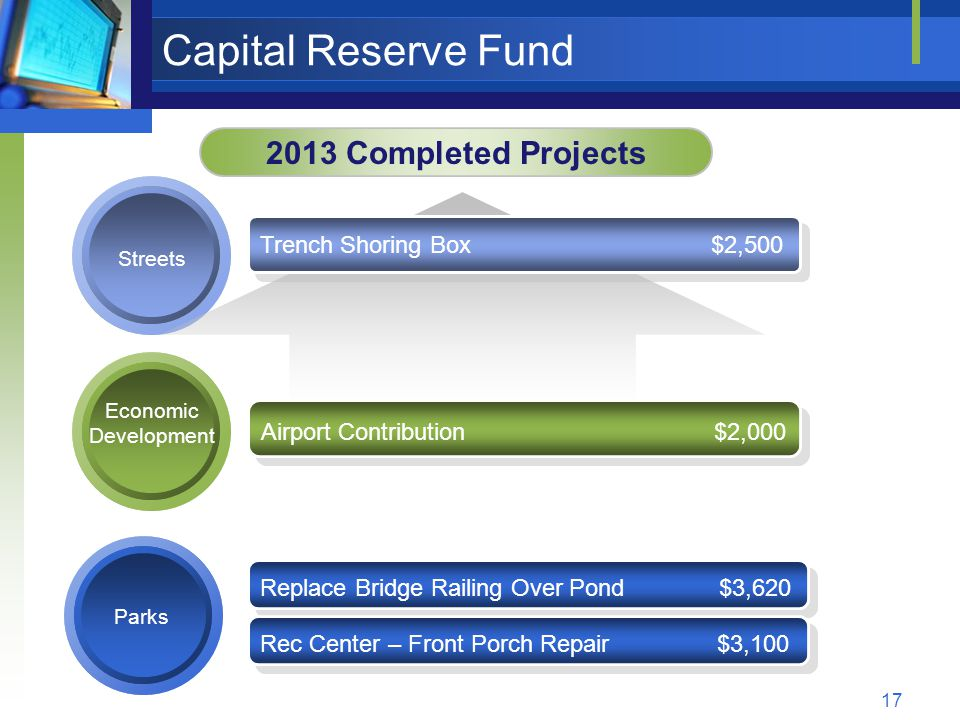 17 Capital Reserve Fund 2013 Completed Projects Streets Economic Development Trench Shoring Box $2,500 Airport Contribution $2,000 Parks Replace Bridge Railing Over Pond $3,620 Rec Center – Front Porch Repair $3,100