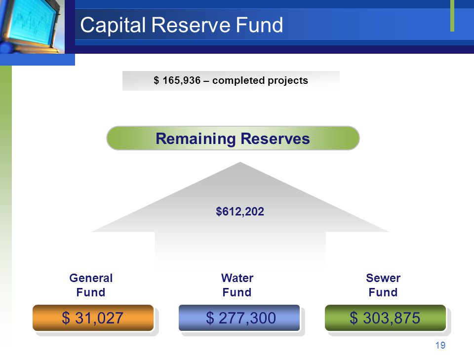 19 Capital Reserve Fund $612,202 $ 277,300 $ 303,875 $ 31,027 Remaining Reserves General Fund Water Fund Sewer Fund $ 165,936 – completed projects