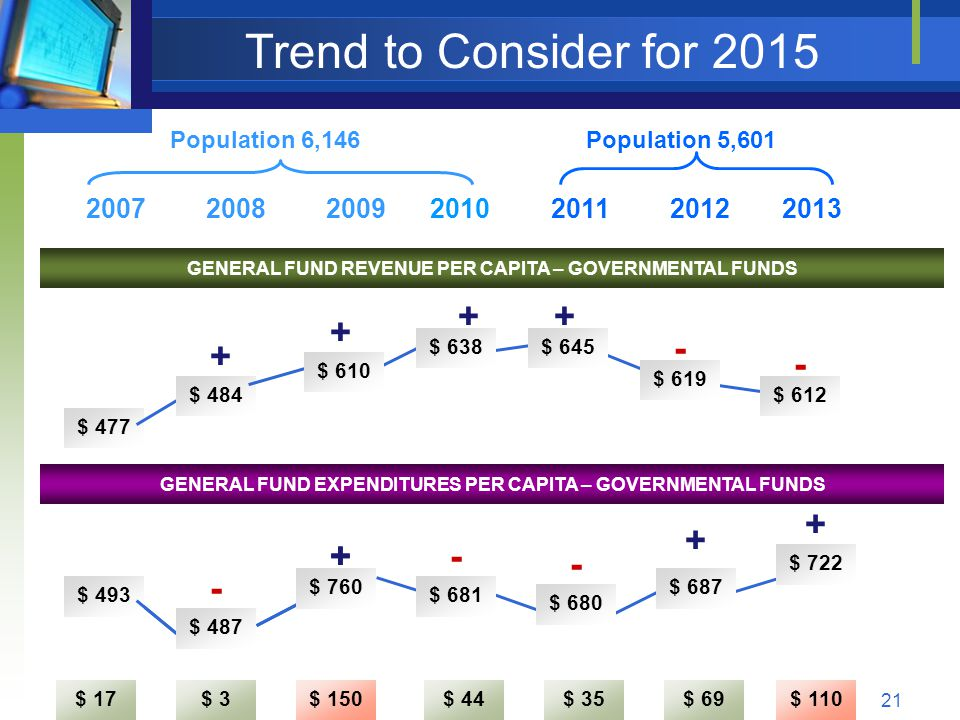 21 Trend to Consider for 2015 2007200820092010201120122013 GENERAL FUND REVENUE PER CAPITA – GOVERNMENTAL FUNDS $ 477 $ 484 $ 610 $ 638$ 645 $ 619 $ 612 $ 443 $ 421 $ 626 GENERAL FUND EXPENDITURES PER CAPITA – GOVERNMENTAL FUNDS - + + + + Population 6,146Population 5,601 - - $ 17$ 3$ 150$ 44$ 35$ 69$ 110 $ 493 $ 487 $ 760 $ 681 $ 680 $ 687 $ 722 + - + - + - +