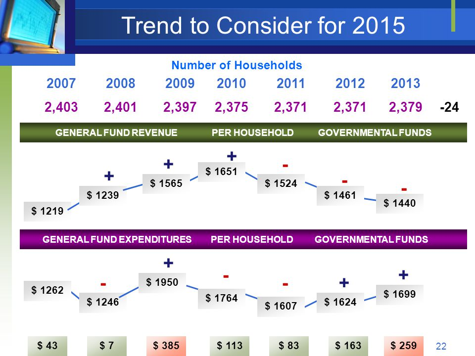 22 Trend to Consider for 2015 2007200820092010201120122013 GENERAL FUND REVENUE PER HOUSEHOLD GOVERNMENTAL FUNDS $ 1219 $ 1239 $ 1565 $ 1651 $ 1524 $ 1461 $ 1440 GENERAL FUND EXPENDITURES PER HOUSEHOLD GOVERNMENTAL FUNDS - + + + + - Number of Households - $ 43$ 7$ 385$ 113$ 83$ 163$ 259 $ 1262 $ 1246 $ 1950 $ 1764 $ 1607 $ 1624 $ 1699 -+ - + - 2,4032,4012,3972,3752,371 2,379-24