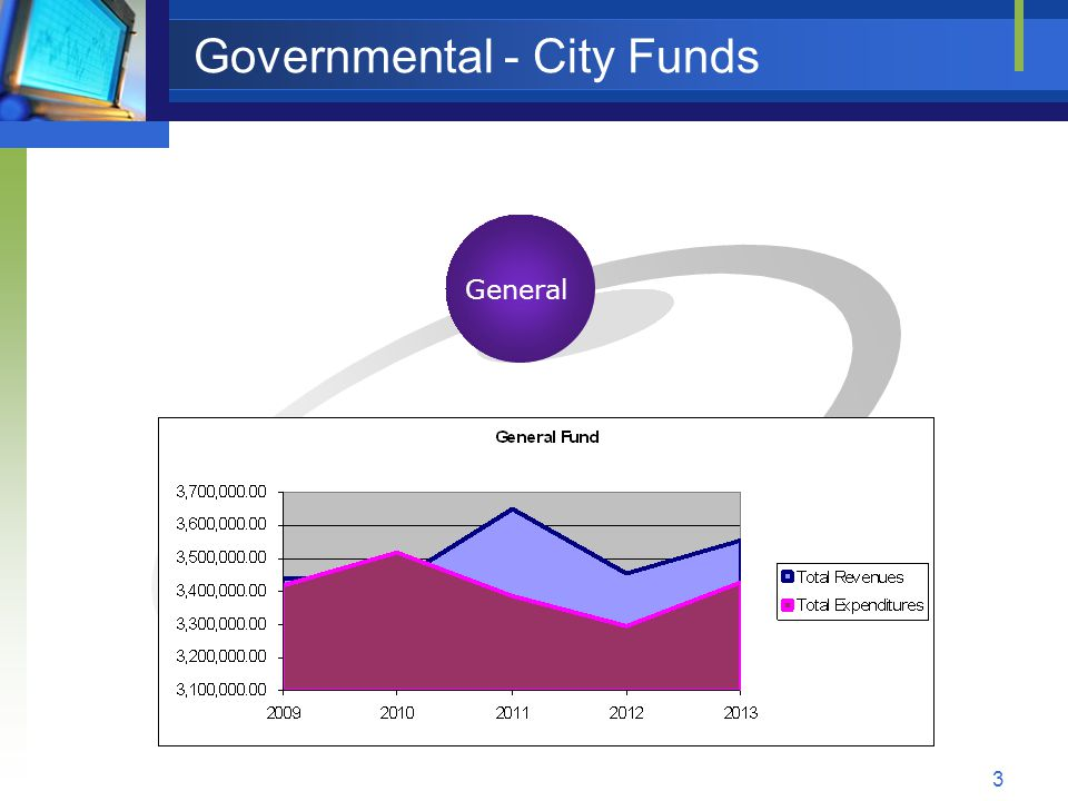 3 Governmental - City Funds Capital General Sewer