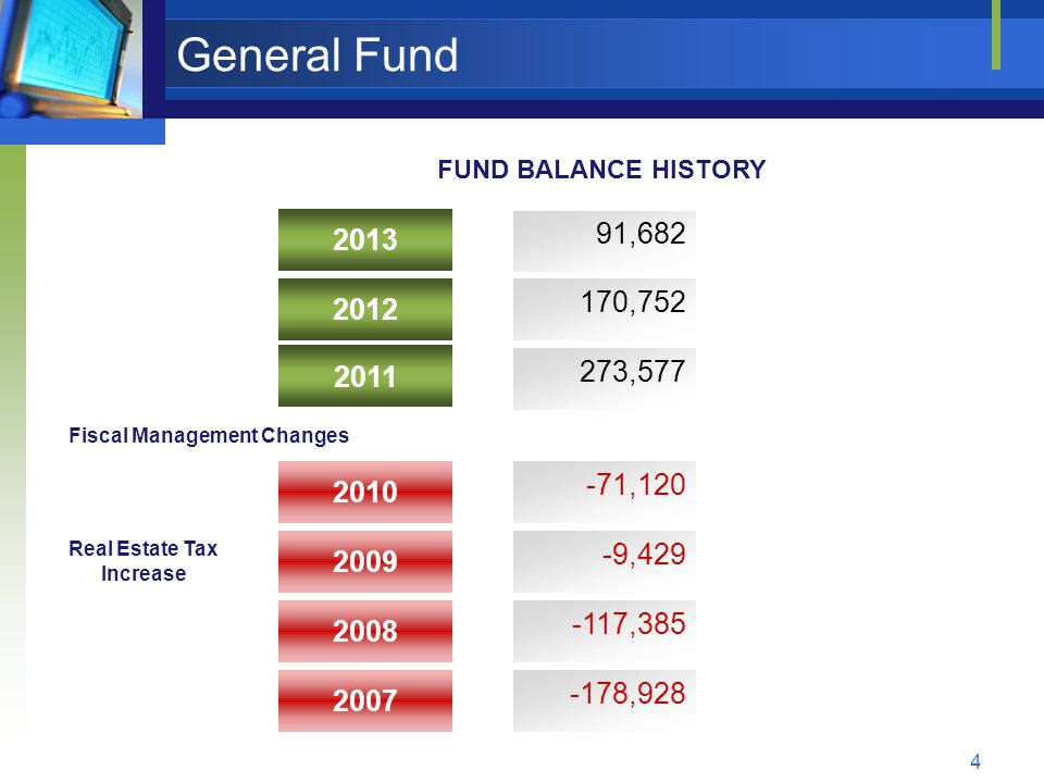 4 General Fund 2010 2011 2008 2009 2012 2013 -71,120 273,577 -117,385 -9,429 170,752 91,682 2007 -178,928 Real Estate Tax Increase FUND BALANCE HISTORY Fiscal Management Changes