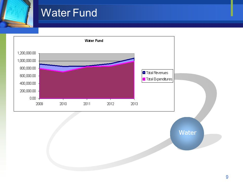 9 Water Fund Water