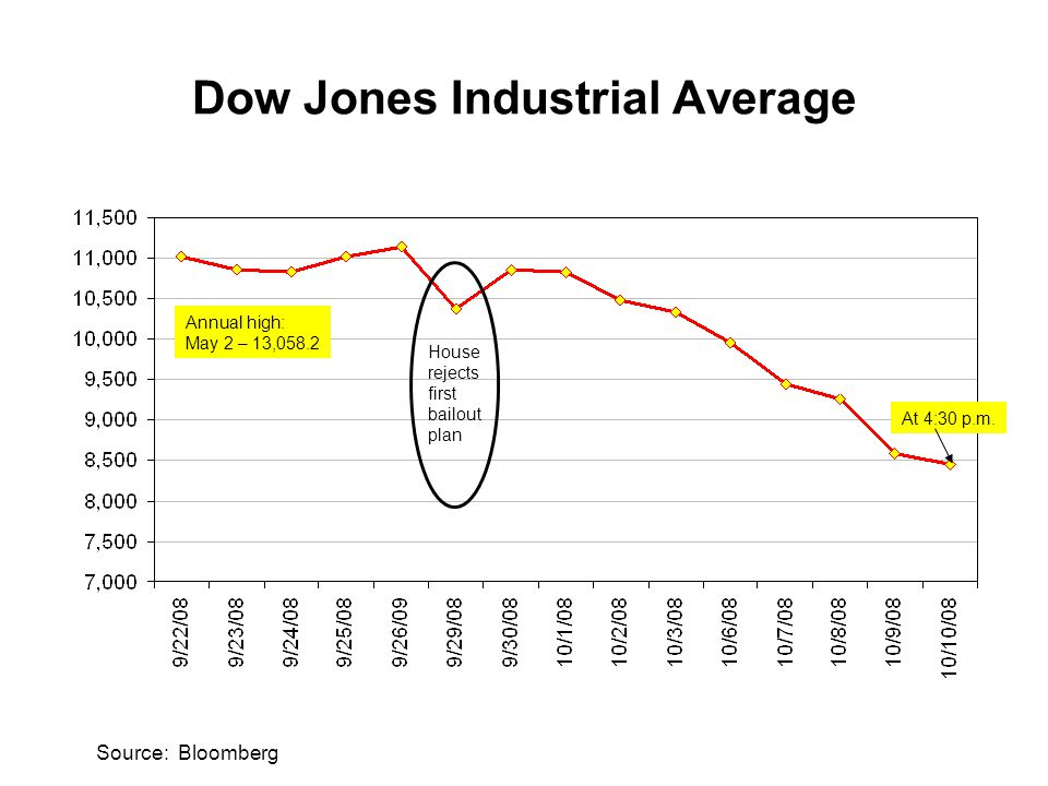 Dow Jones Industrial Average Source: Bloomberg House rejects first bailout plan Annual high: May 2 – 13,058.2 At 4:30 p.m.