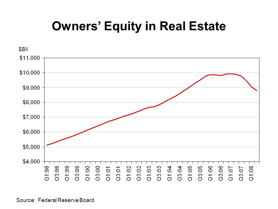 Owners' Equity in Real Estate $Bil Source: Federal Reserve Board