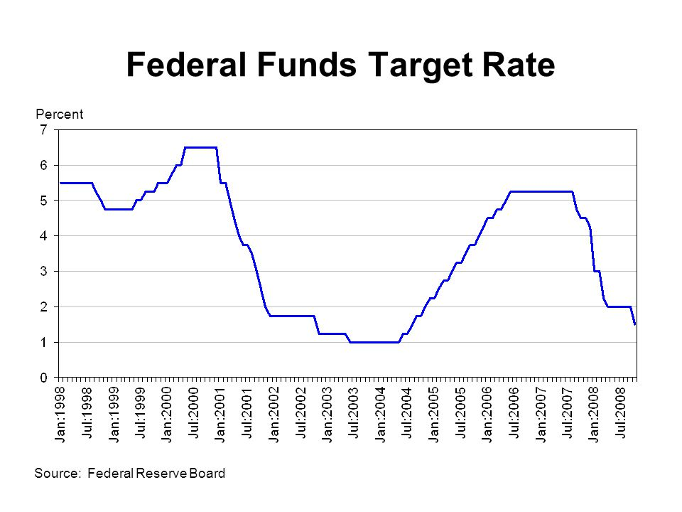Federal Funds Target Rate Source: Federal Reserve Board Percent