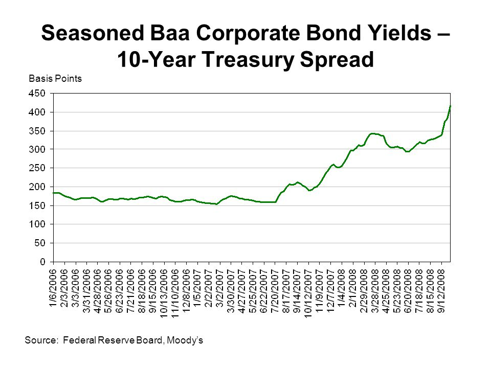Seasoned Baa Corporate Bond Yields – 10-Year Treasury Spread Source: Federal Reserve Board, Moody's Basis Points