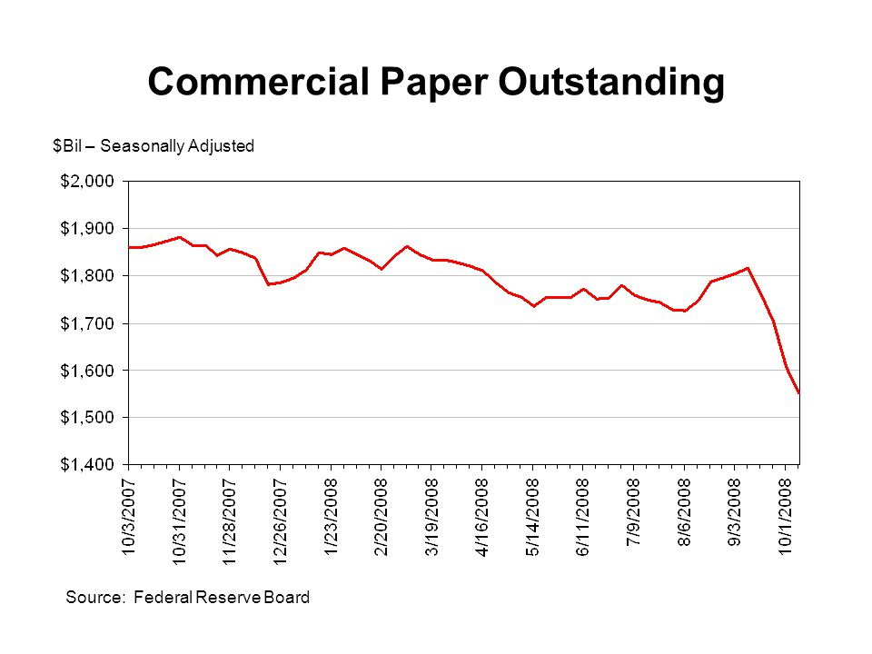 Commercial Paper Outstanding $Bil – Seasonally Adjusted Source: Federal Reserve Board