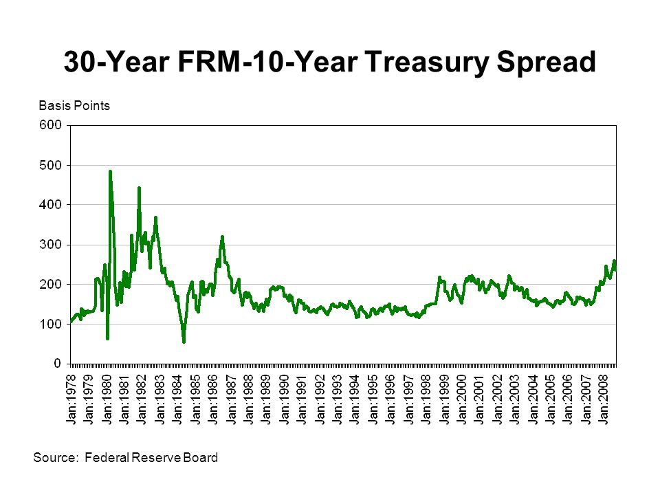 30-Year FRM-10-Year Treasury Spread Source: Federal Reserve Board Basis Points