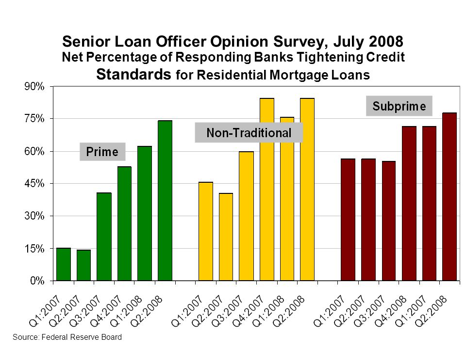 Senior Loan Officer Opinion Survey, July 2008 Net Percentage of Responding Banks Tightening Credit Standards for Residential Mortgage Loans Source: Federal Reserve Board
