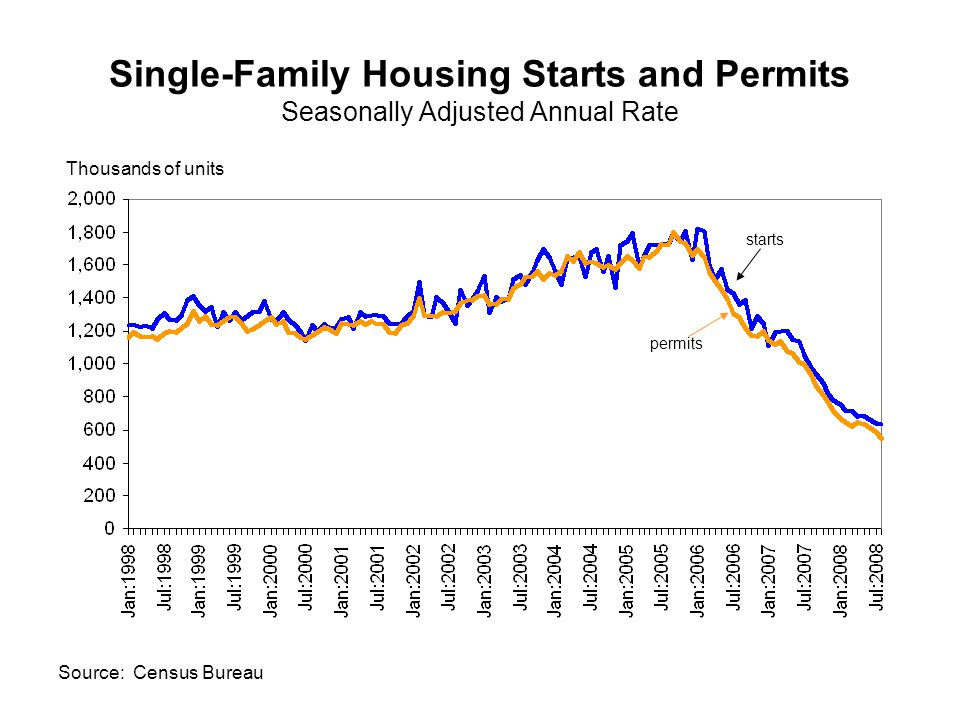 Single-Family Housing Starts and Permits Seasonally Adjusted Annual Rate starts permits Thousands of units Source: Census Bureau