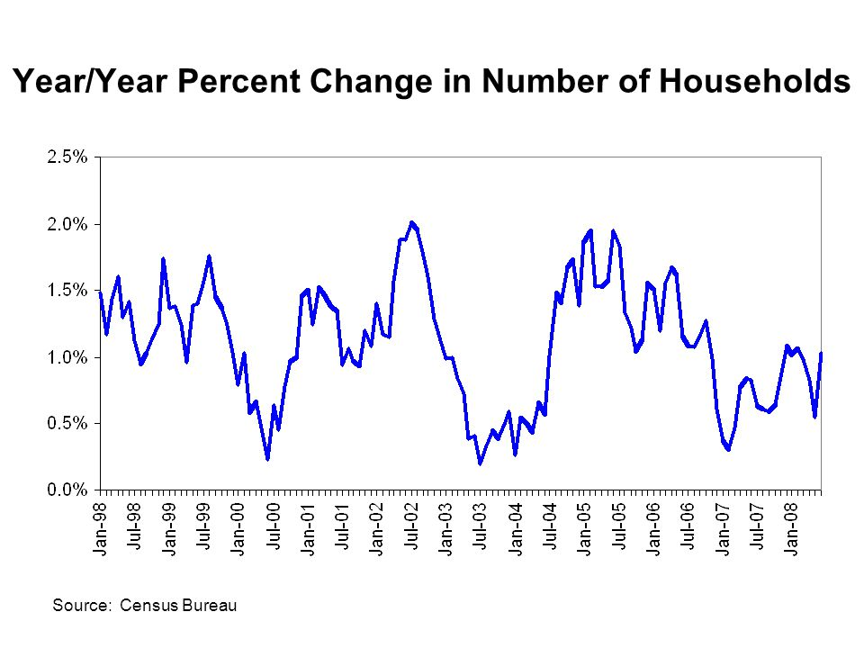 Year/Year Percent Change in Number of Households Source: Census Bureau