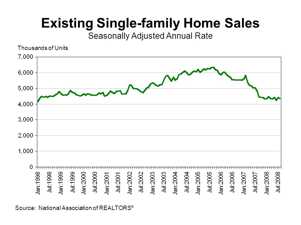 Existing Single-family Home Sales Seasonally Adjusted Annual Rate Source: National Association of REALTORS ® Thousands of Units