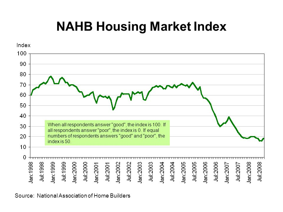 NAHB Housing Market Index Source: National Association of Home Builders Index When all respondents answer good , the index is 100.