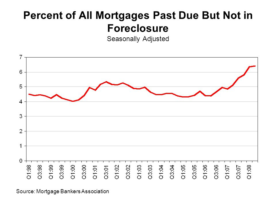 Percent of All Mortgages Past Due But Not in Foreclosure Seasonally Adjusted Source: Mortgage Bankers Association