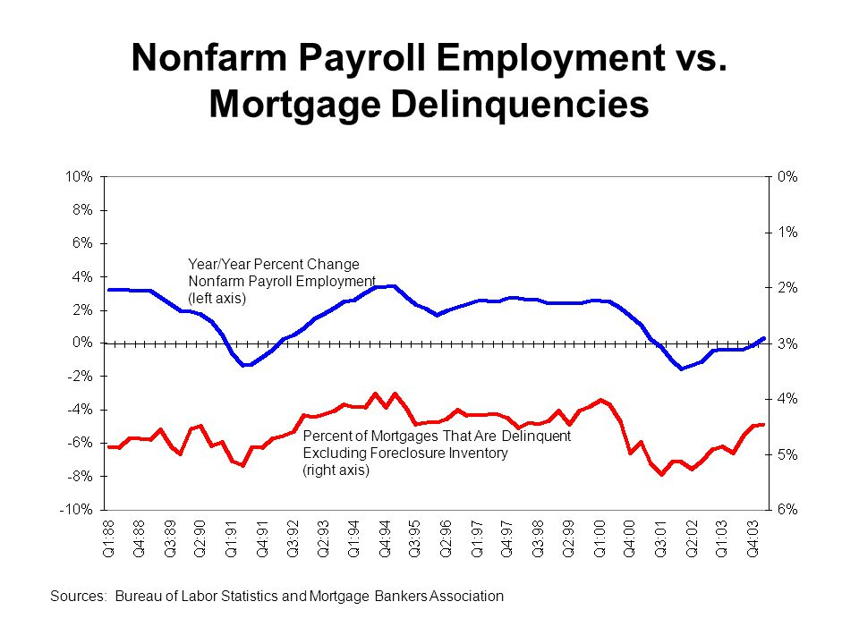 Nonfarm Payroll Employment vs.