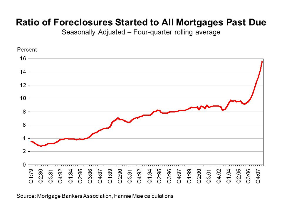 Ratio of Foreclosures Started to All Mortgages Past Due Seasonally Adjusted – Four-quarter rolling average Source: Mortgage Bankers Association, Fannie Mae calculations Percent