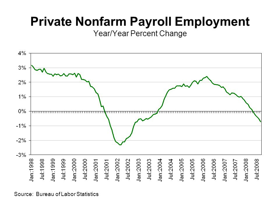 Private Nonfarm Payroll Employment Year/Year Percent Change Source: Bureau of Labor Statistics