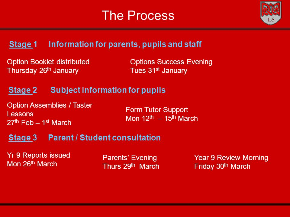 The Process Stage 1 Information for parents, pupils and staff Option Booklet distributed Thursday 26 th January Options Success Evening Tues 31 st January Stage 2 Subject information for pupils Option Assemblies / Taster Lessons 27 th Feb – 1 st March Stage 3 Parent / Student consultation Yr 9 Reports issued Mon 26 th March Parents' Evening Thurs 29 th March Form Tutor Support Mon 12 th – 15 th March Year 9 Review Morning Friday 30 th March