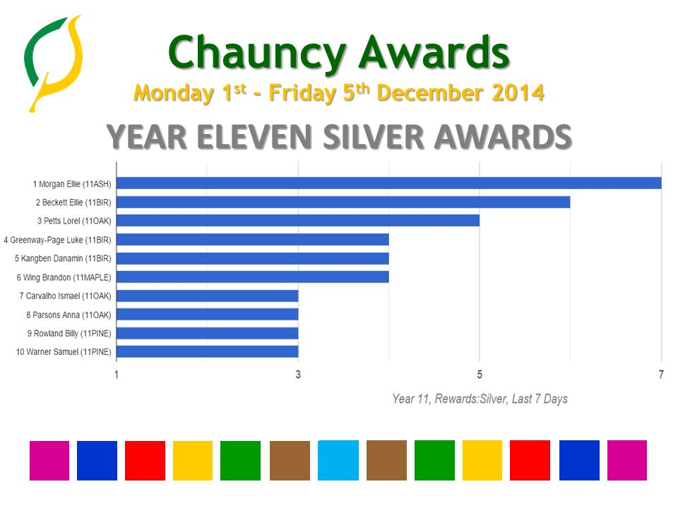Chauncy Awards Monday 1 st - Friday 5 th December 2014 YEAR TEN SILVER AWARDS