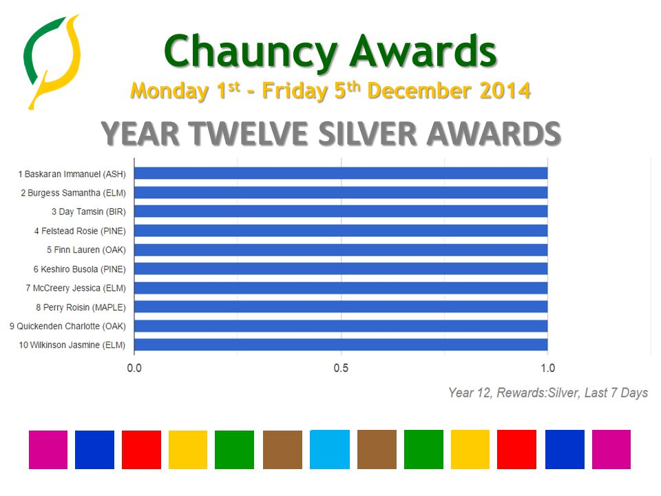 Chauncy Awards Monday 1 st - Friday 5 th December 2014 YEAR ELEVEN SILVER AWARDS