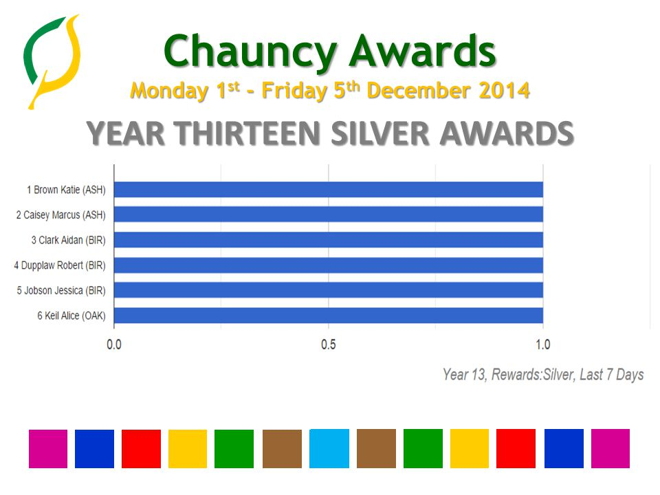 Chauncy Awards Monday 1 st - Friday 5 th December 2014 YEAR TWELVE SILVER AWARDS None this week