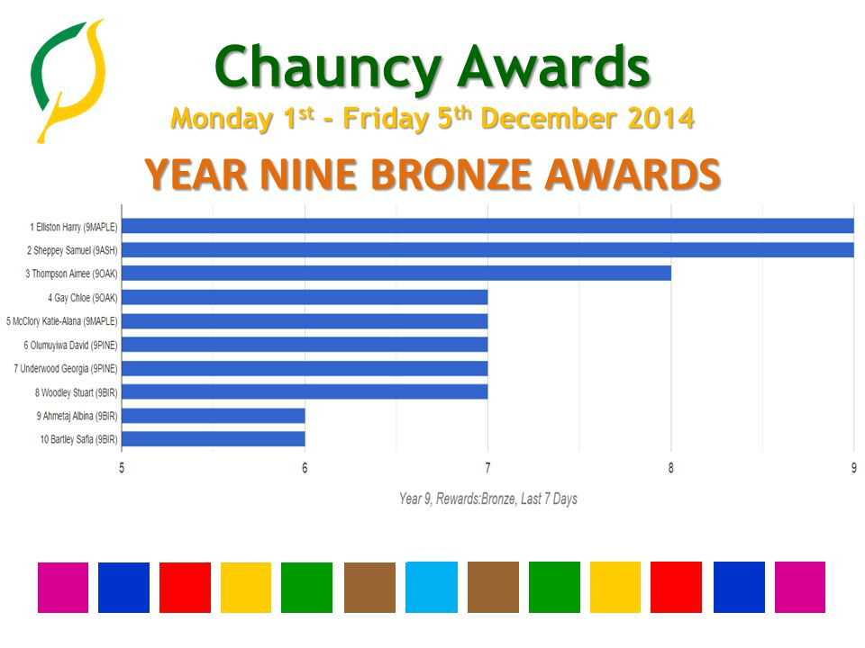 Chauncy Awards Monday 1 st - Friday 5 th December 2014 YEAR EIGHT BRONZE AWARDS