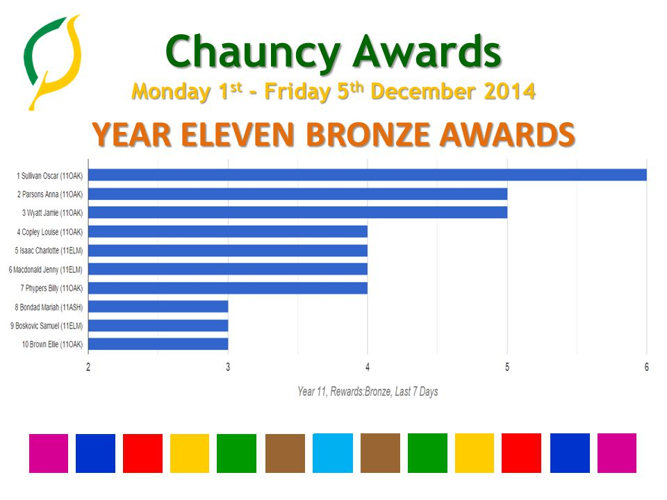 Chauncy Awards Monday 1 st - Friday 5 th December 2014 YEAR TEN BRONZE AWARDS