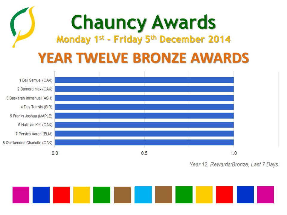 Chauncy Awards Monday 1 st - Friday 5 th December 2014 YEAR ELEVEN BRONZE AWARDS