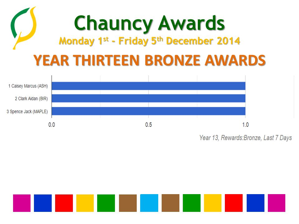 Chauncy Awards Monday 1 st - Friday 5 th December 2014 YEAR TWELVE BRONZE AWARDS