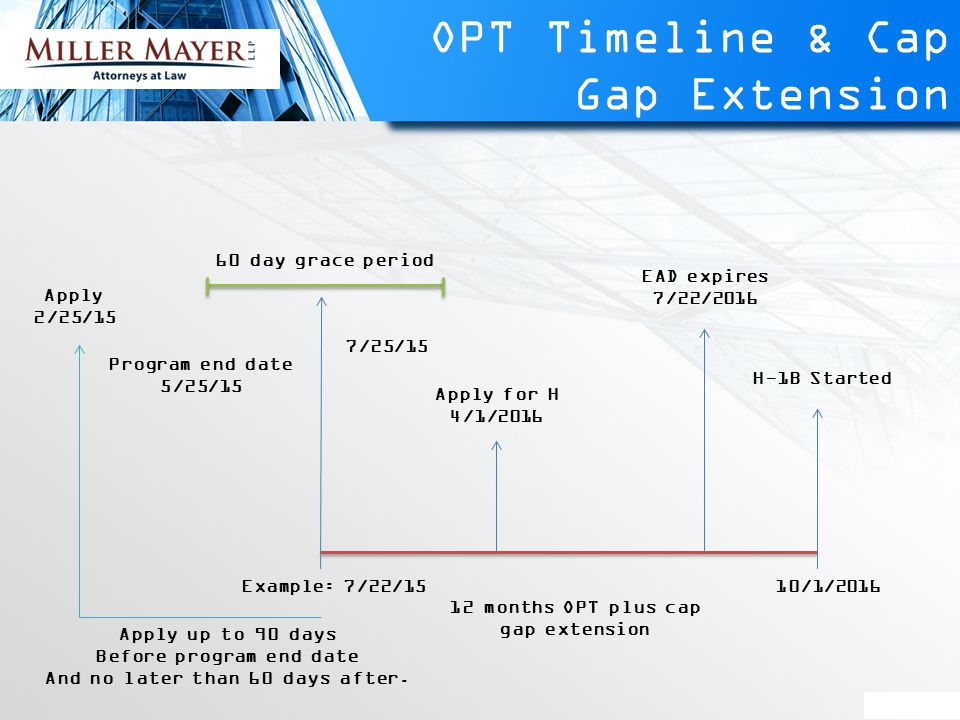 OPT Timeline & Cap Gap Extension 10/1/2016 H-1B Started EAD expires 7/22/2016 Apply for H 4/1/2016 12 months OPT plus cap gap extension 7/25/15 Example: 7/22/15 60 day grace period Apply up to 90 days Before program end date And no later than 60 days after.