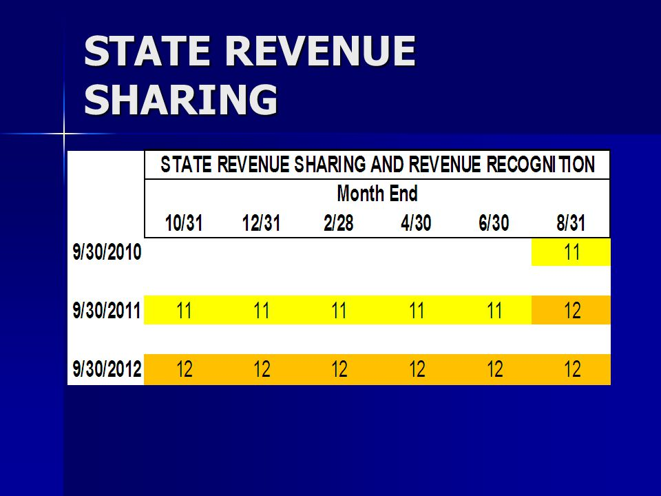 STATE REVENUE SHARING