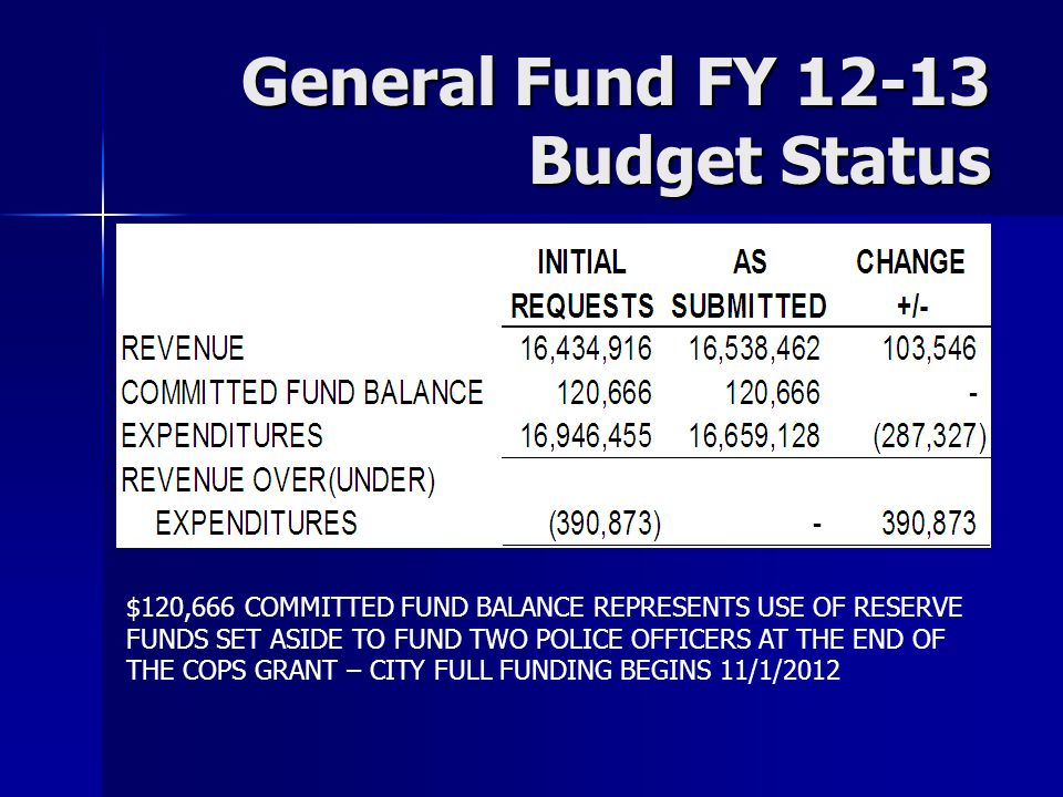 General Fund FY 12-13 Budget Status $120,666 COMMITTED FUND BALANCE REPRESENTS USE OF RESERVE FUNDS SET ASIDE TO FUND TWO POLICE OFFICERS AT THE END OF THE COPS GRANT – CITY FULL FUNDING BEGINS 11/1/2012
