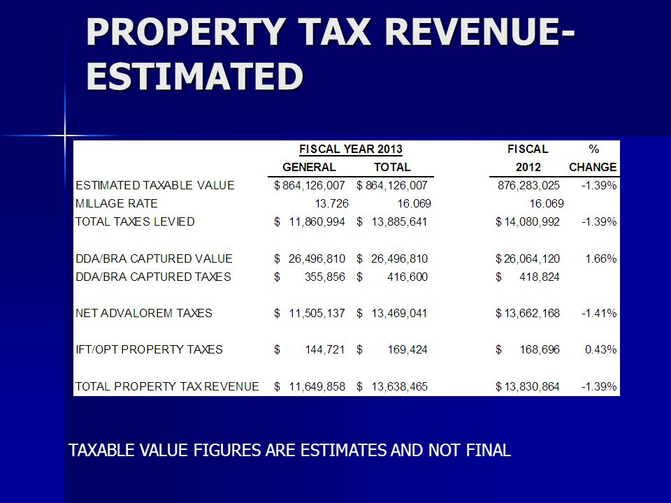 PROPERTY TAX REVENUE- ESTIMATED TAXABLE VALUE FIGURES ARE ESTIMATES AND NOT FINAL