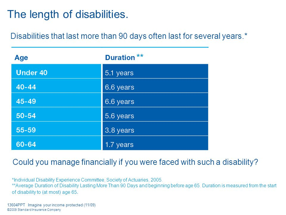 13604PPT Imagine your income protected (11/09) ©2009 Standard Insurance Company Disabilities that last more than 90 days often last for several years.* Could you manage financially if you were faced with such a disability.